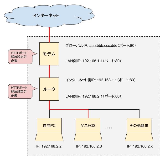 自宅インフラネットワーク構成