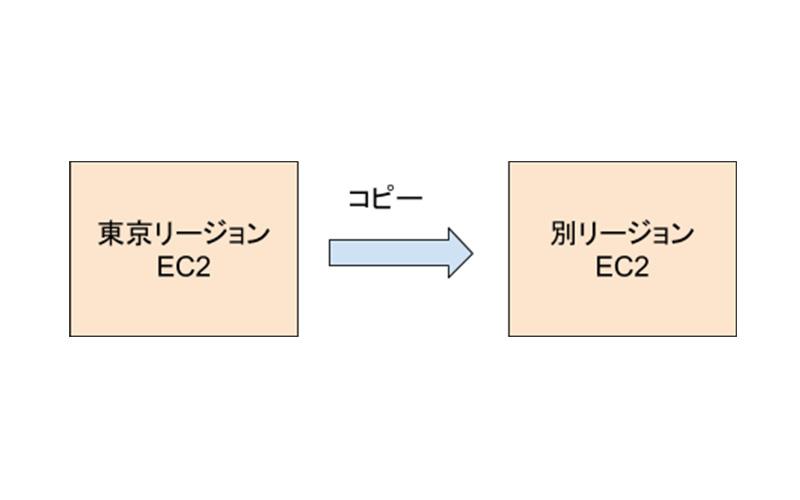 AWS EC2インスタンスをコピーして別リージョンで使用する アイキャッチ