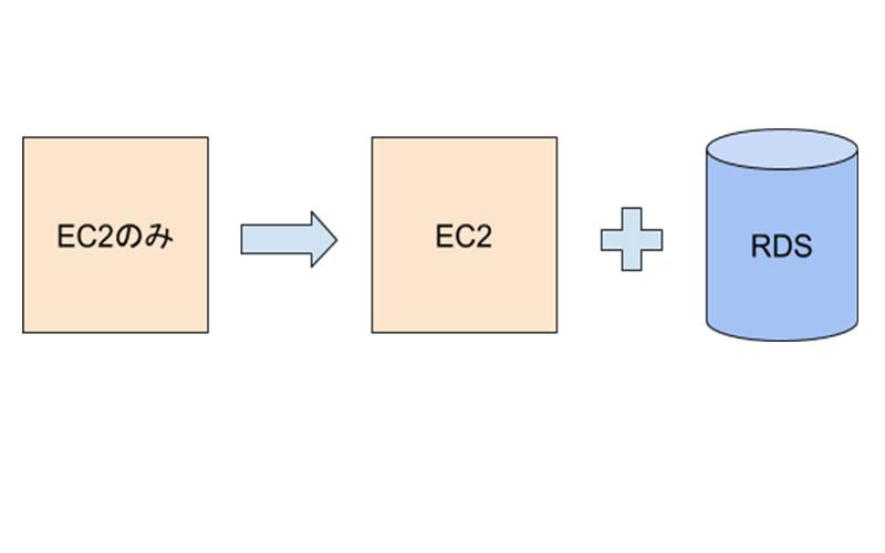 AWS EC2インストールDB運用からRDS運用へ変更した話 アイキャッチ