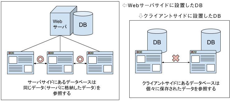クライアントサイドのデータベース扱い